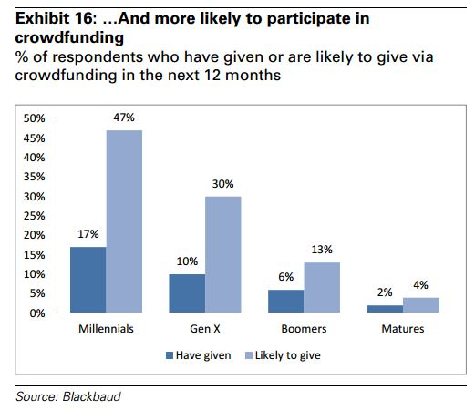 Goldman_Sachs_Millenial_Investing_Crowdfunding_Trends_2