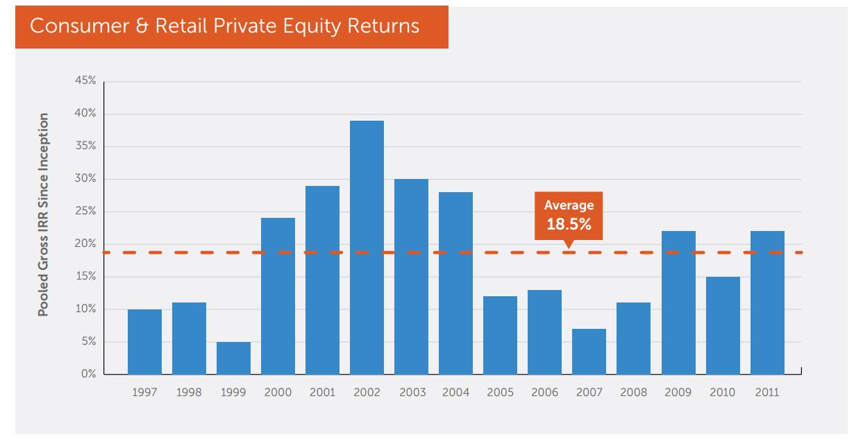 PenscoChart0_Private_Equity_Average_Returns