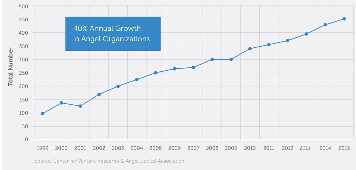 PenscoChart1_Growth_Angel_Capital_Associations